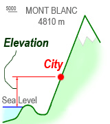 what is elevation?
